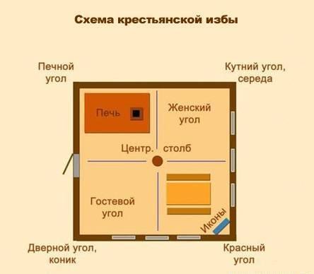 крестьянская изба внутри